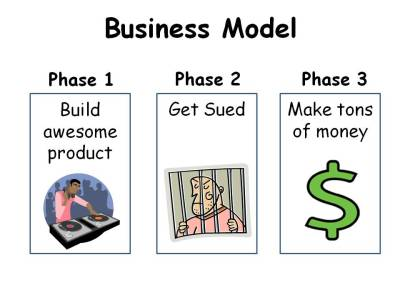 Business Model for Music Industry