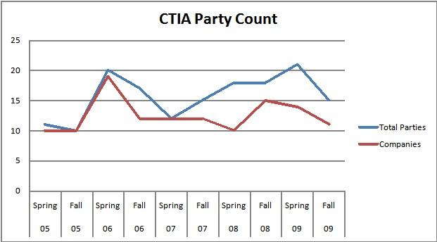 CTIA Party Count