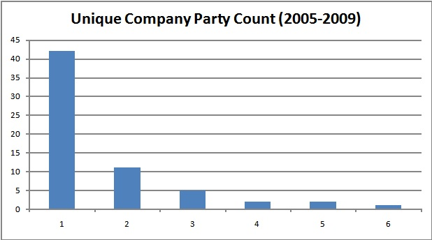 Unique CTIA Company Party Count